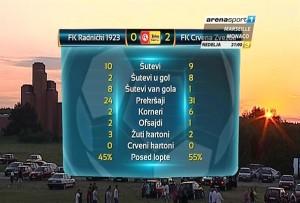 Статистика на крају утакмице