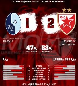 statistika_fudbal